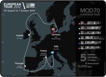the mod70 takes on europe
